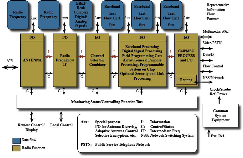 General Functional Architecture-SDR